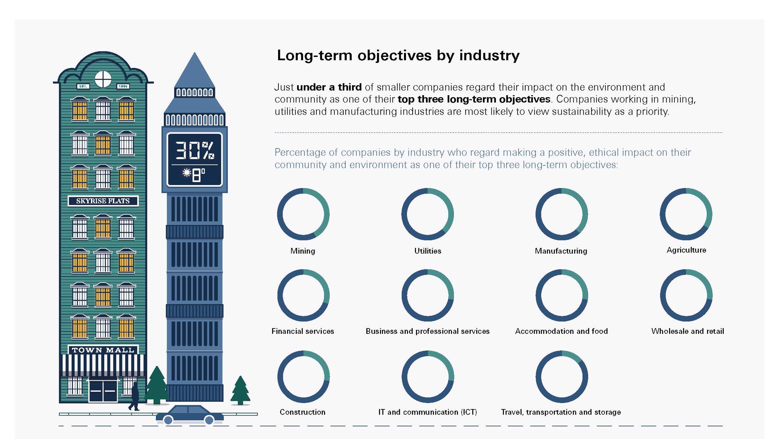 HSBC Sustainability